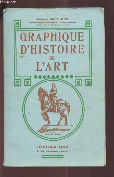 GRAPHIQUE D'HISTOIRE DE L'ART.