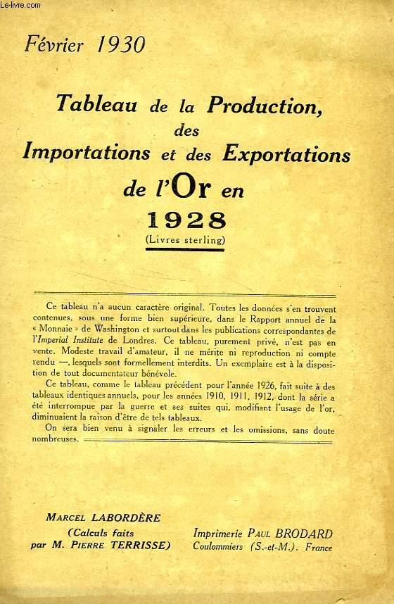 TABLEAU DE LA PRODUCTION, DES IMPORTATIONS ET DES EXPORTATIONS DE L'OR EN 1928 (LIVRES STERLING)