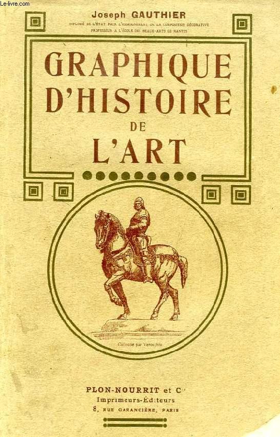 GRAPHIQUE D'HISTOIRE DE L'ART